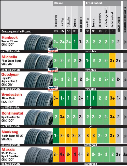 Autobild Sportscars Test Opon Letnich 2015 19