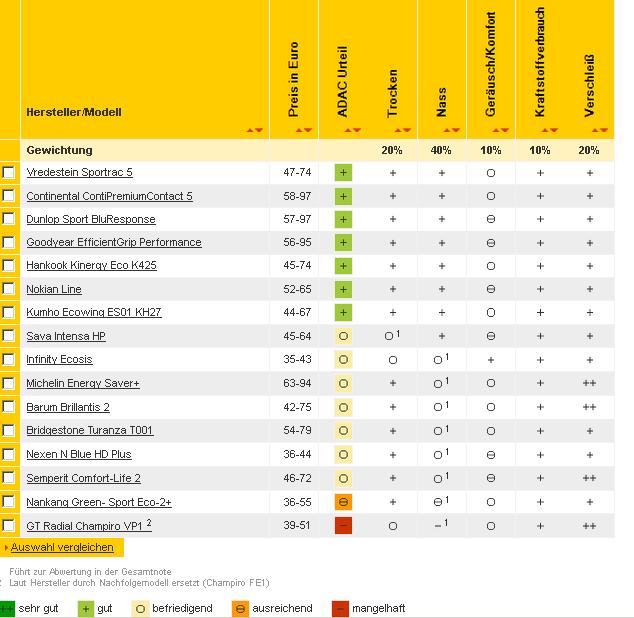 Opony Zimowe Ranking 17